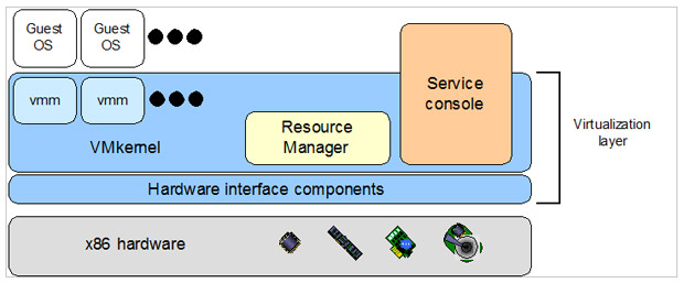 architettura-esx-server