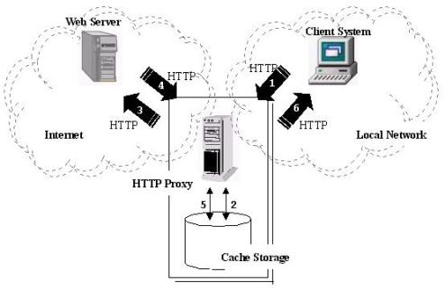 HTTP_Proxy_architecture