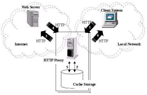 HTTP_Proxy_architecture