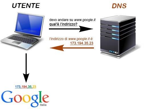 dns-richiesta-google